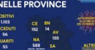 Covid in Campania: dati ore 15.00 del 24 Marzo
