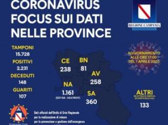 Covid in Campania, la situazione aggiornata per provincia
